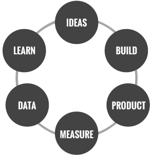 lean-methodology